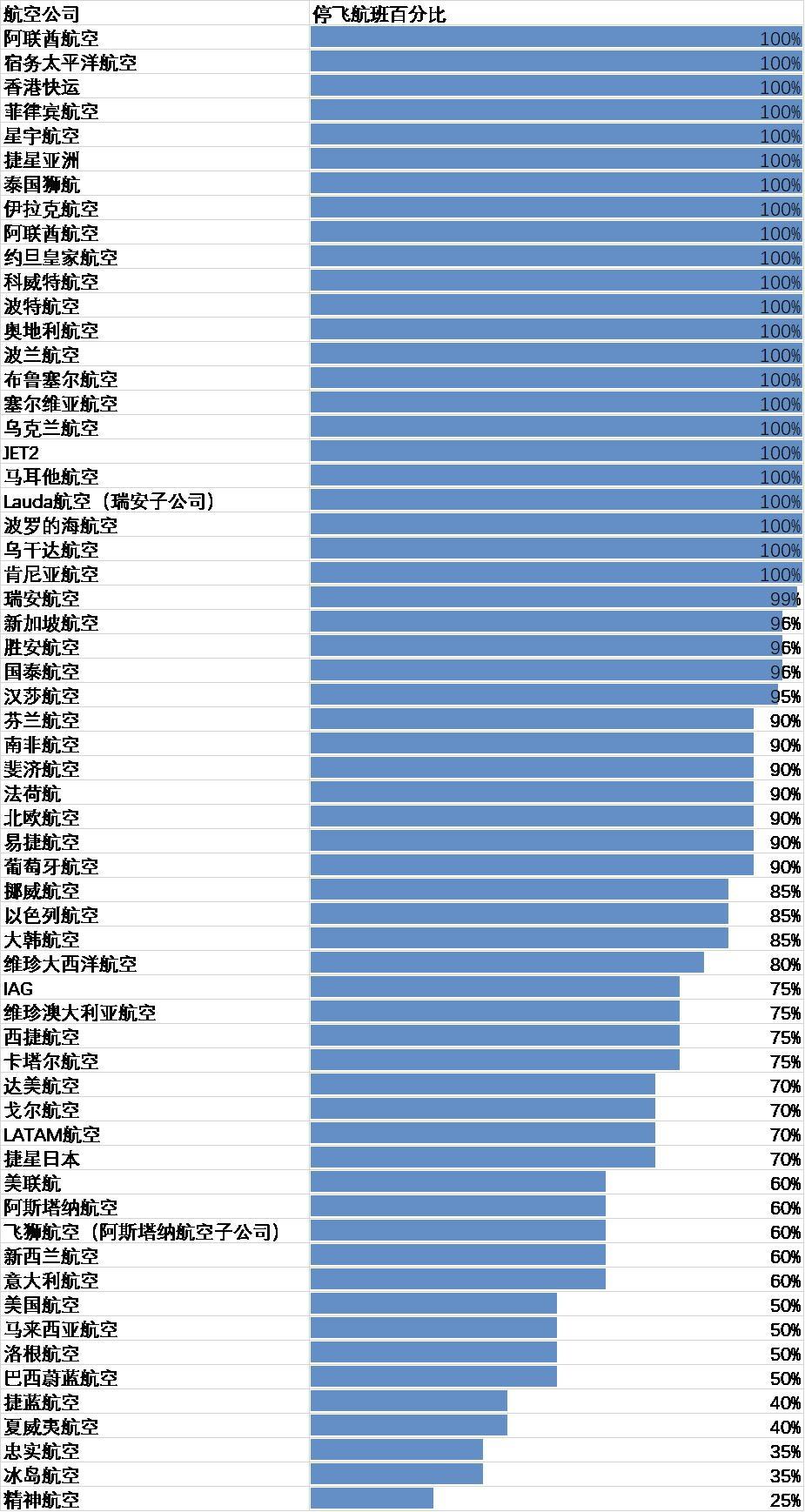 全球各航司停飞航班数占比